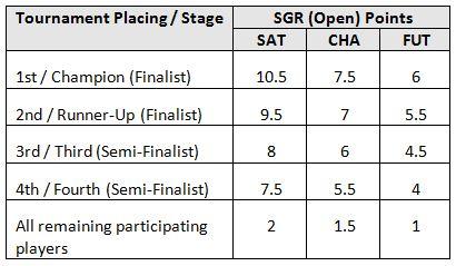 sg ranking table 4