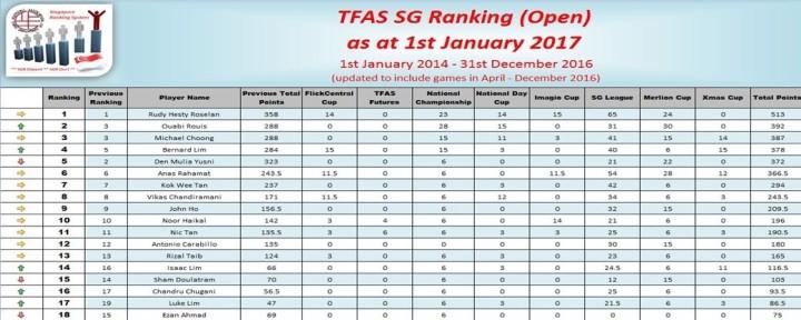 SG Rankings (end 2016)-1
