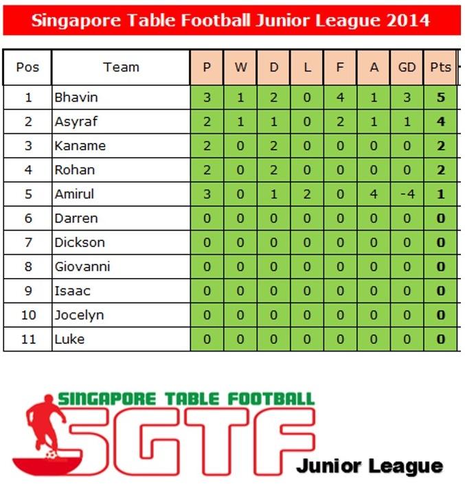 Sg table football premier league 2014 session 2 junior for 06 07 premier league table