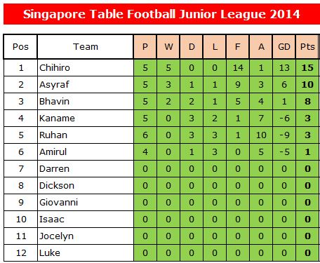 SGJL2014-9 Mar 14-League