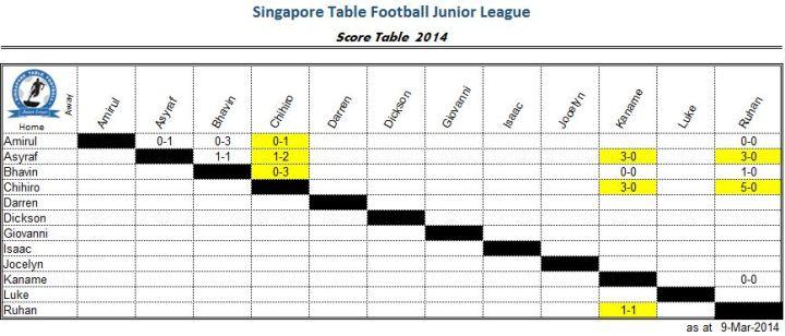 SGJL2014-9 Mar 14-Score