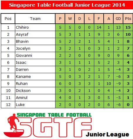 SGJL2014_22 Mar 2014_league