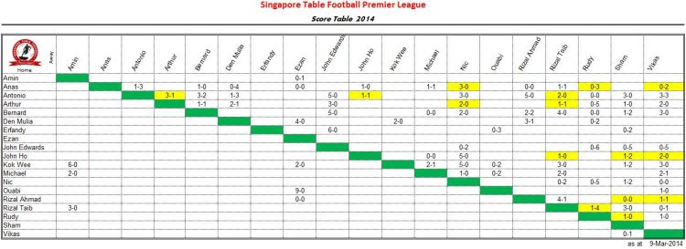 SGPL2014-9 Mar 14-Score