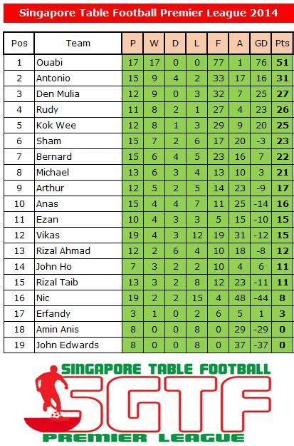 league-table-20140511