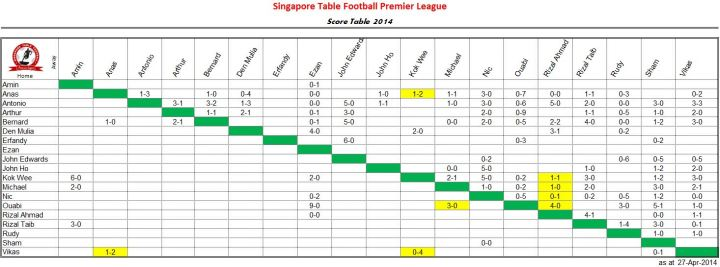 score-table