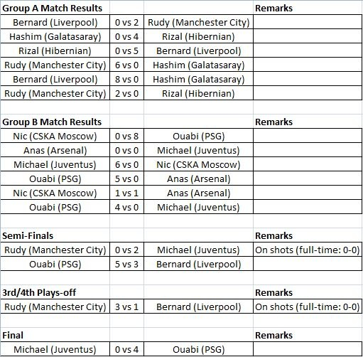 full-match-results