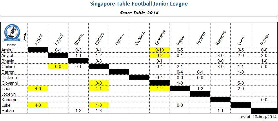 junior-score-20140810