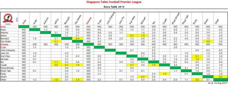 premier-score-table-20140824
