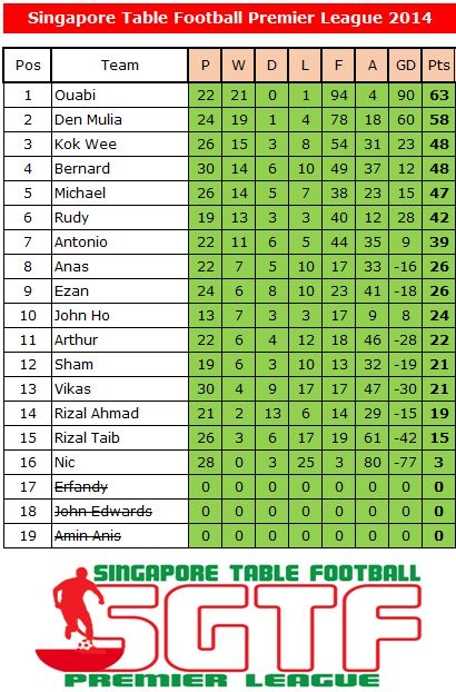 Sg table football premier league junior league 2014 for Football league tables