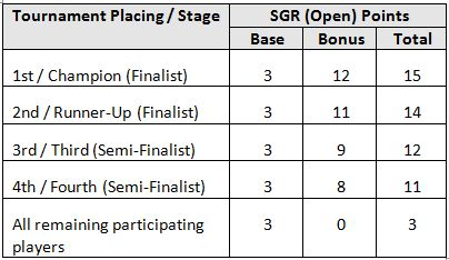 sg ranking table 2