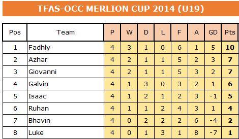 merlion-cup-2014-u19