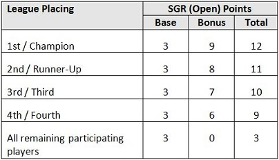 sg-ranking-table-3