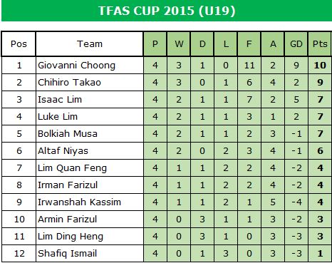 2015-tfas-cup-u19-table